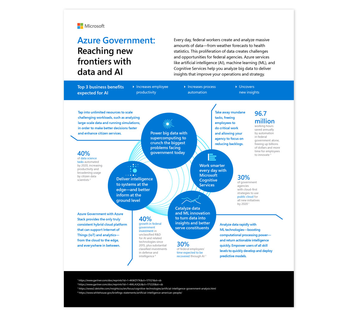 Microsoft Azure Regulated Industries Infographic and white paper